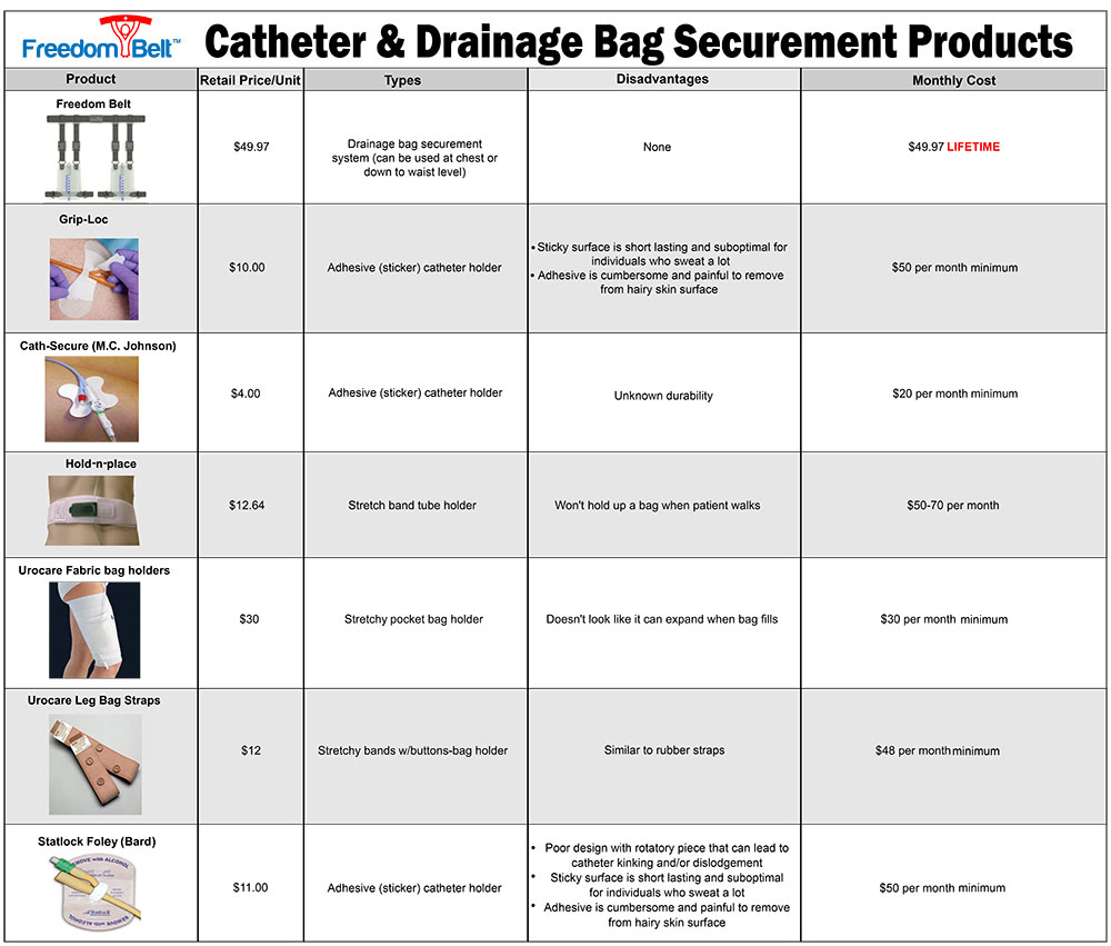 catheter holder product comparison